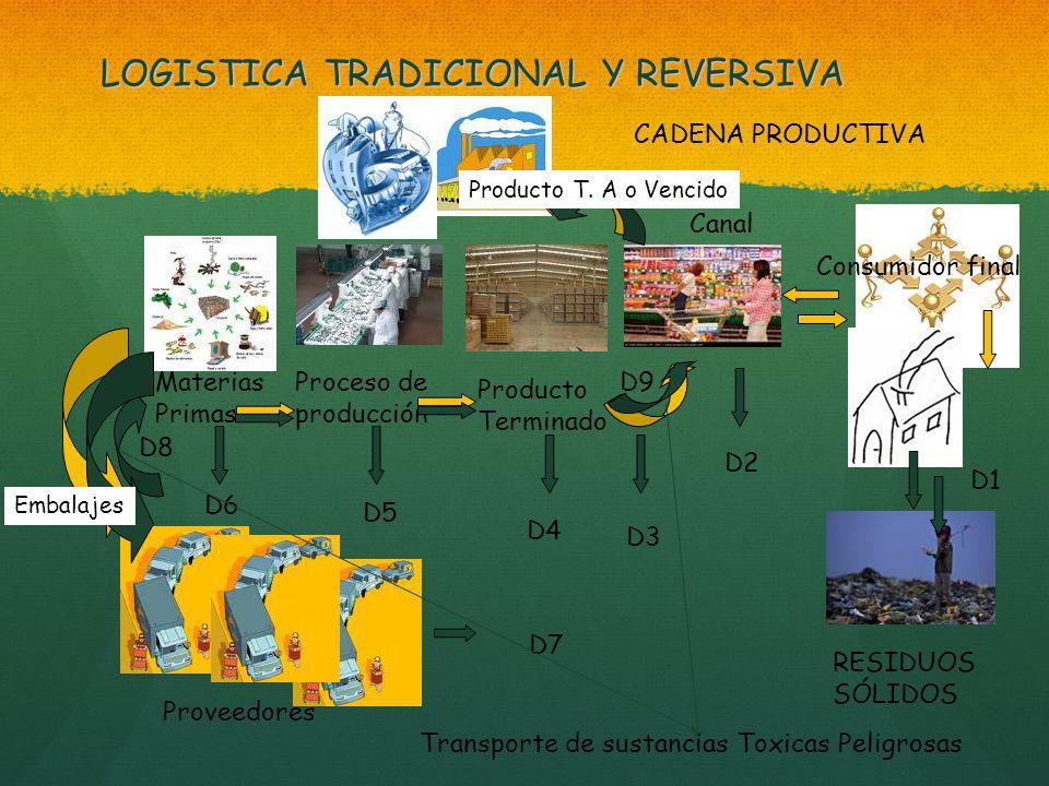 LOGISTICA TRADICIONAL Y REVERSIVA