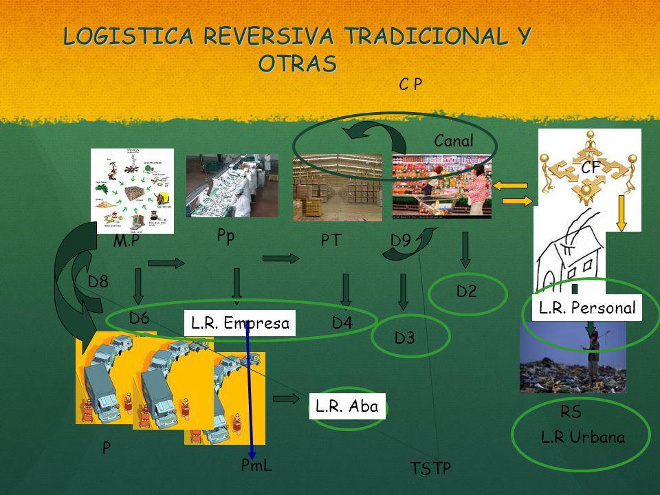 LOGISTICA REVERSIVA TRADICIONAL Y OTRAS