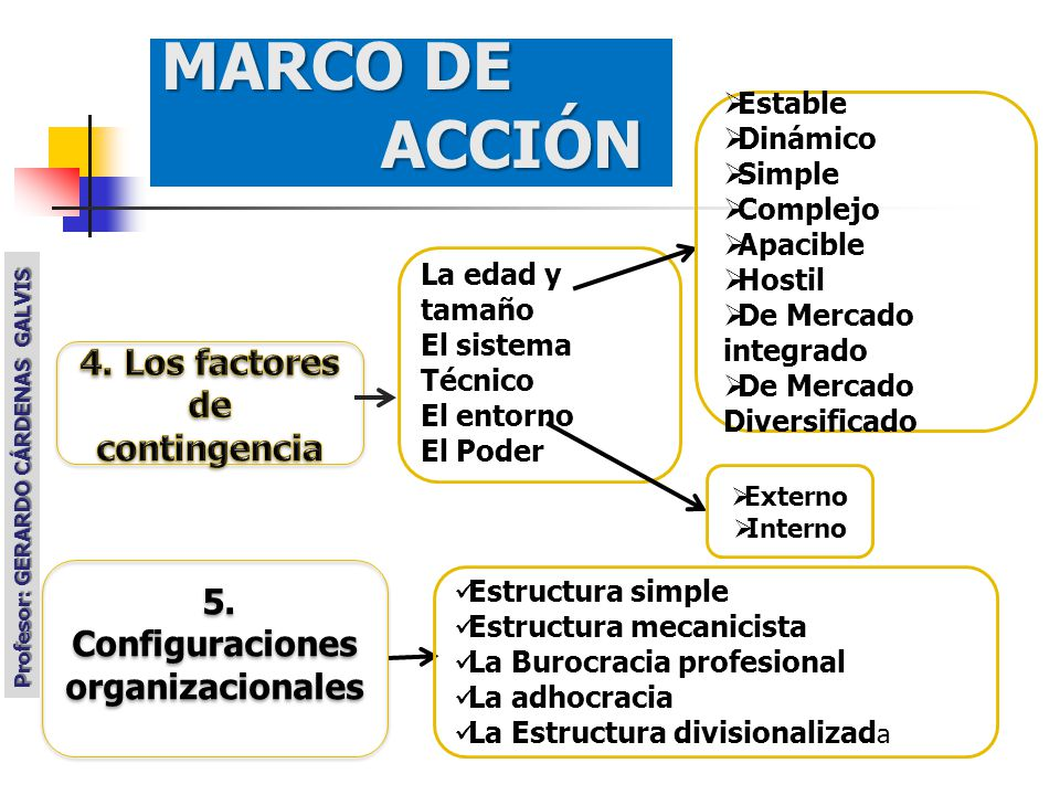4. Los factores de contingencia 5. Configuraciones organizacionales