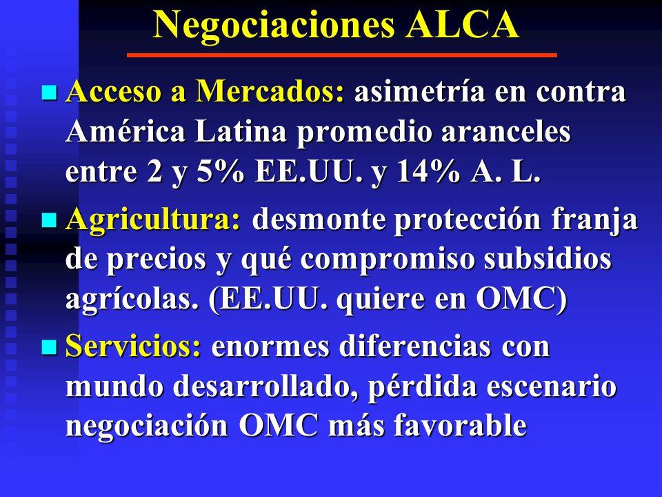 Negociaciones ALCA Acceso a Mercados: asimetría en contra América Latina promedio aranceles entre 2 y 5% EE.UU. y 14% A. L.