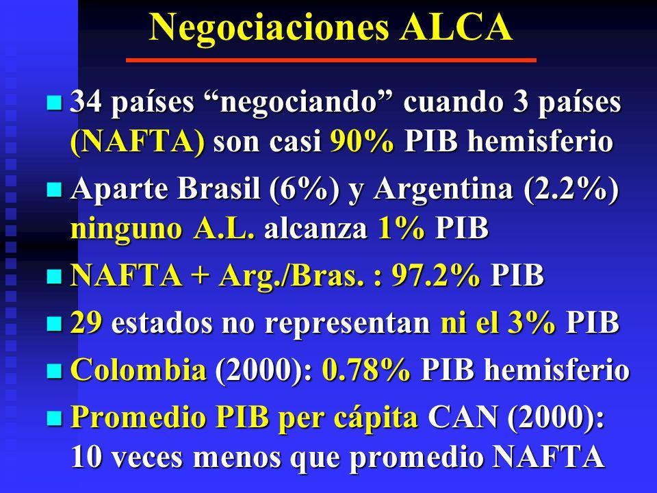 Negociaciones ALCA 34 países negociando cuando 3 países (NAFTA) son casi 90% PIB hemisferio.