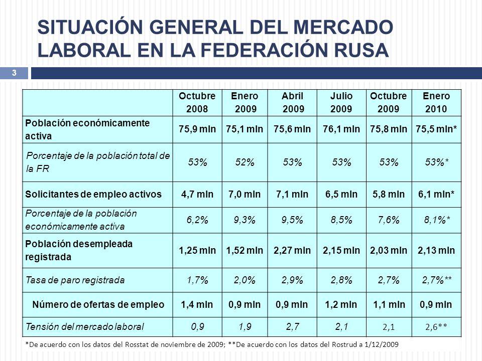 SITUACIÓN GENERAL DEL MERCADO LABORAL EN LA FEDERACIÓN RUSA