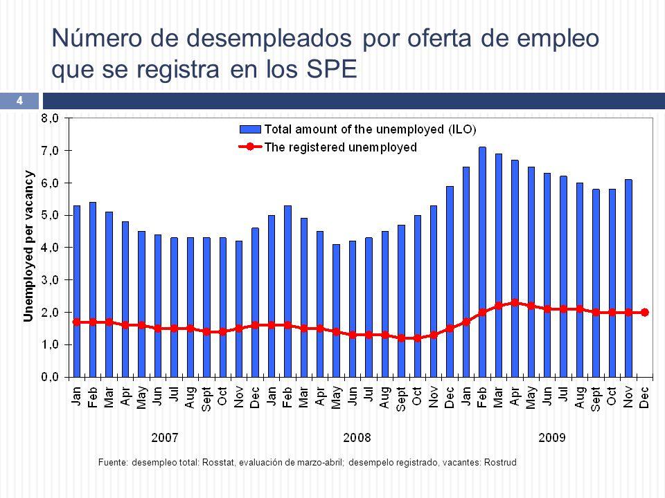 Número de desempleados por oferta de empleo que se registra en los SPE