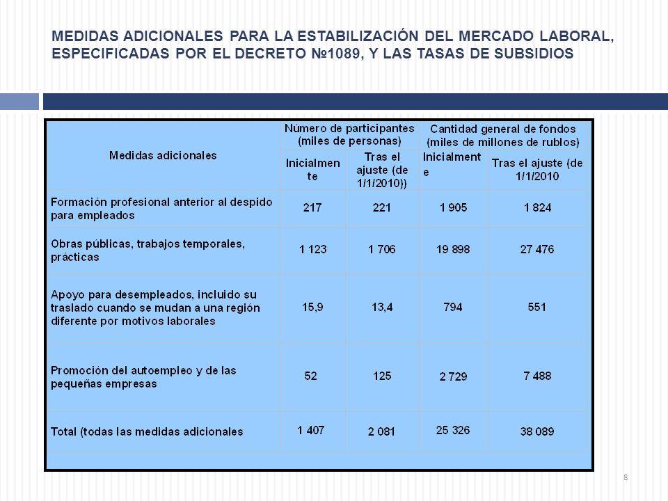 MEDIDAS ADICIONALES PARA LA ESTABILIZACIÓN DEL MERCADO LABORAL, ESPECIFICADAS POR EL DECRETO №1089, Y LAS TASAS DE SUBSIDIOS