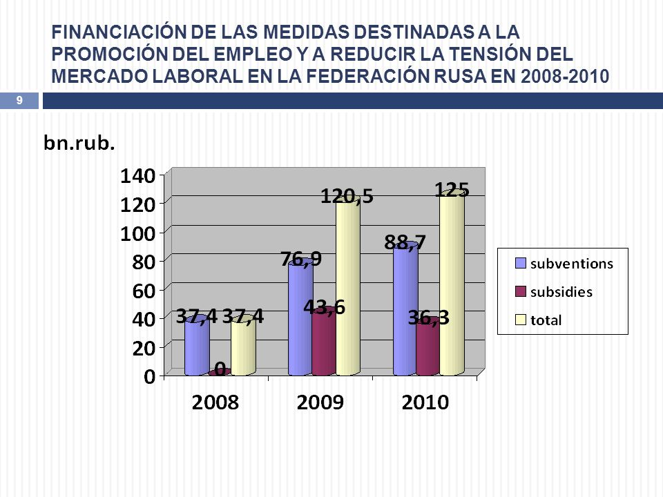 FINANCIACIÓN DE LAS MEDIDAS DESTINADAS A LA PROMOCIÓN DEL EMPLEO Y A REDUCIR LA TENSIÓN DEL MERCADO LABORAL EN LA FEDERACIÓN RUSA EN 2008-2010