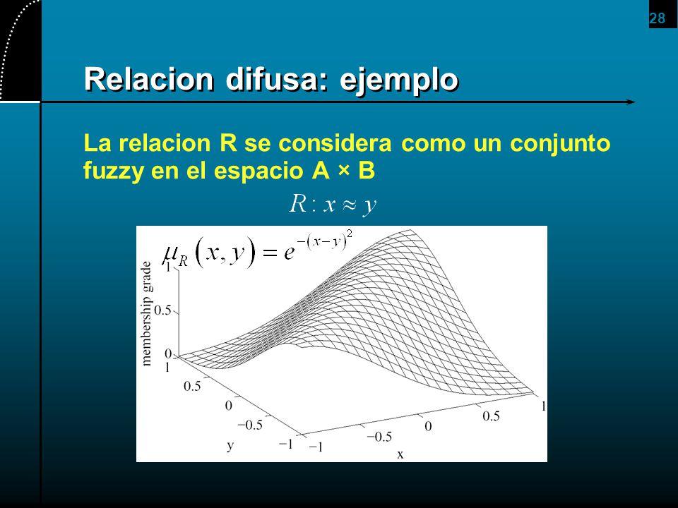 Relacion difusa: ejemplo