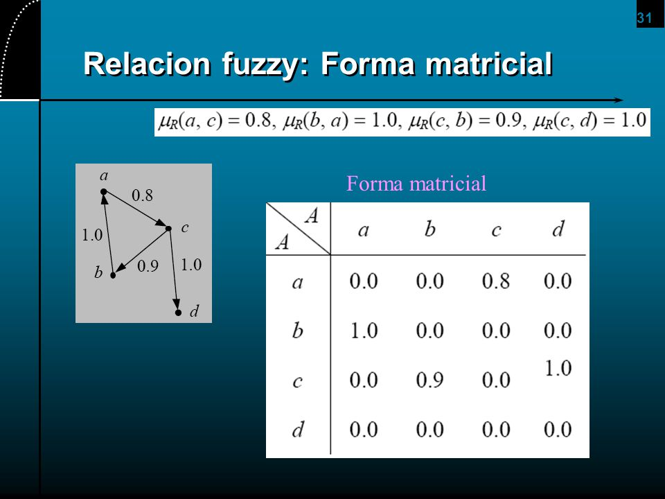 Relacion fuzzy: Forma matricial