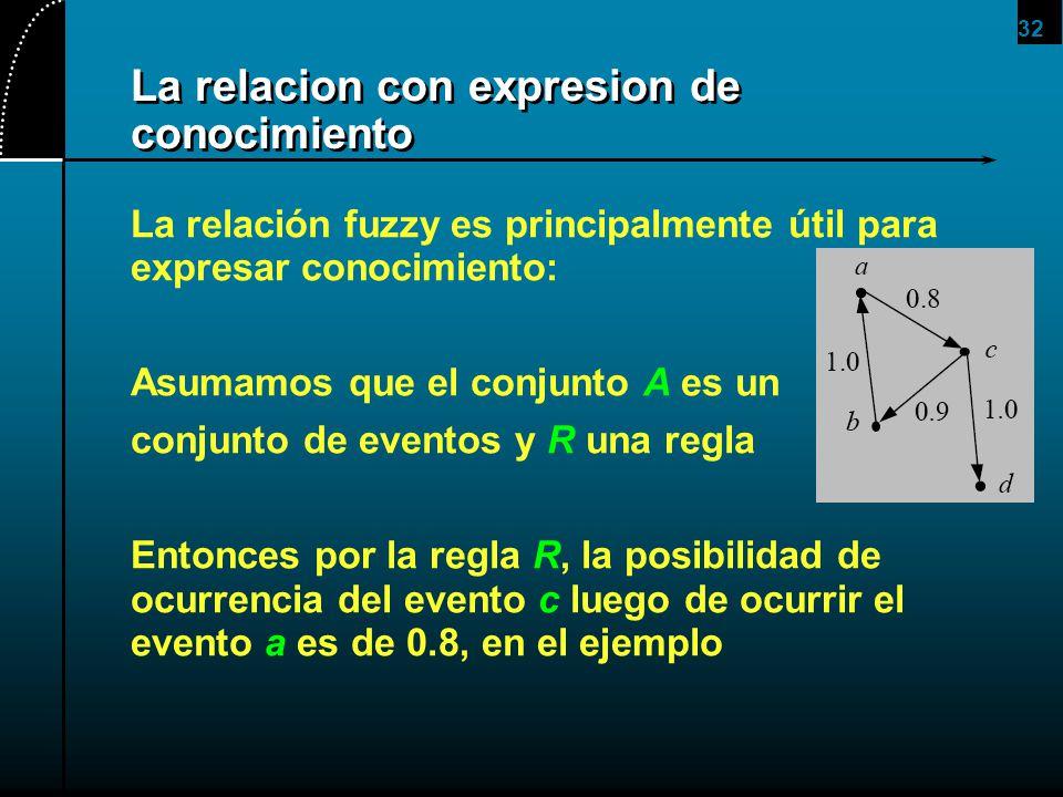 La relacion con expresion de conocimiento