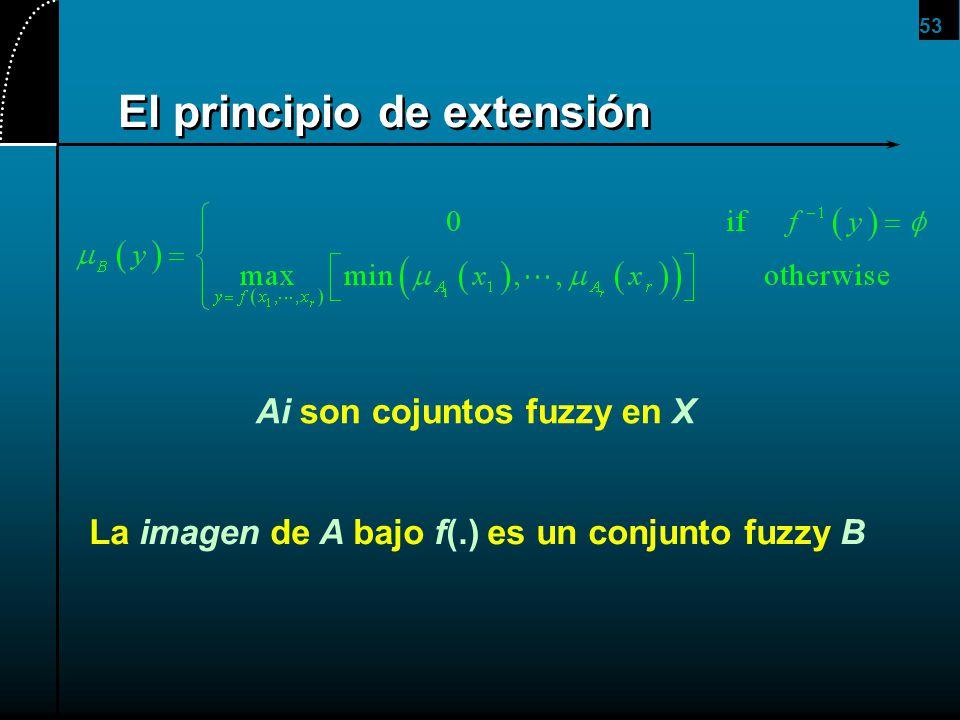 El principio de extensión