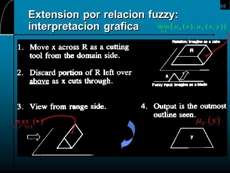Extension por relacion fuzzy: interpretacion grafica