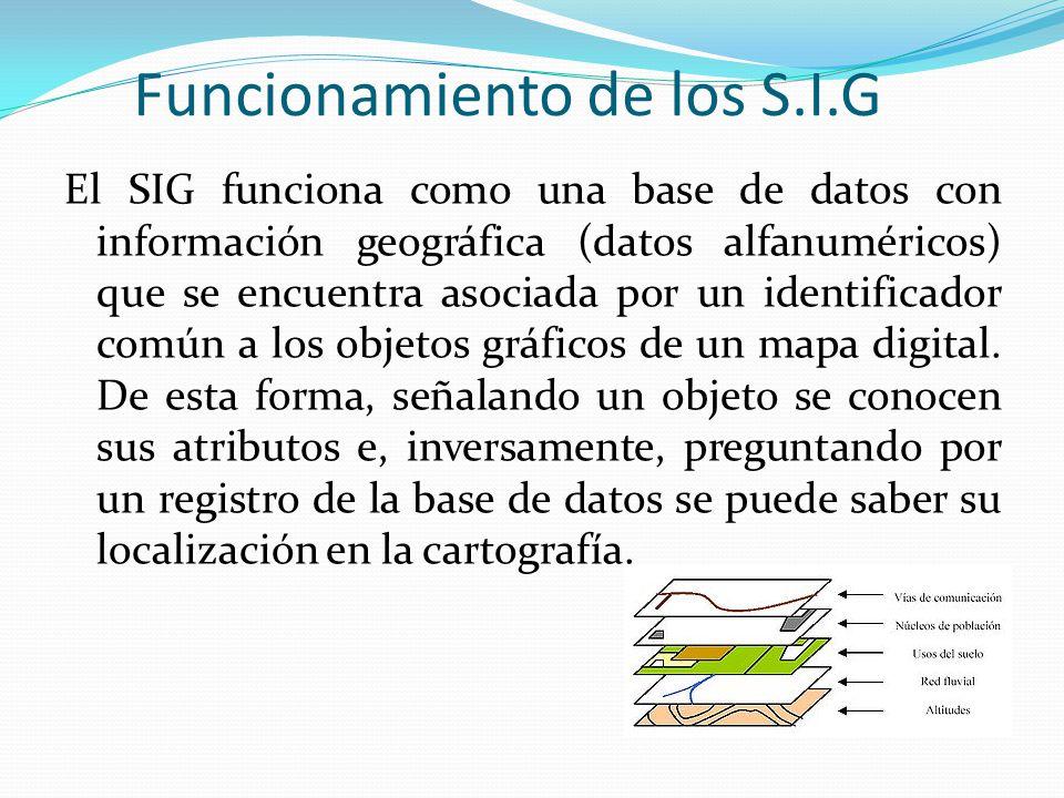 Funcionamiento de los S.I.G