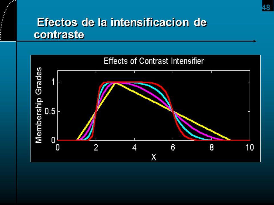 Efectos de la intensificacion de contraste