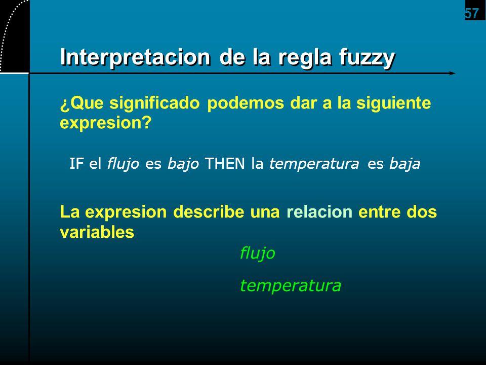 Interpretacion de la regla fuzzy