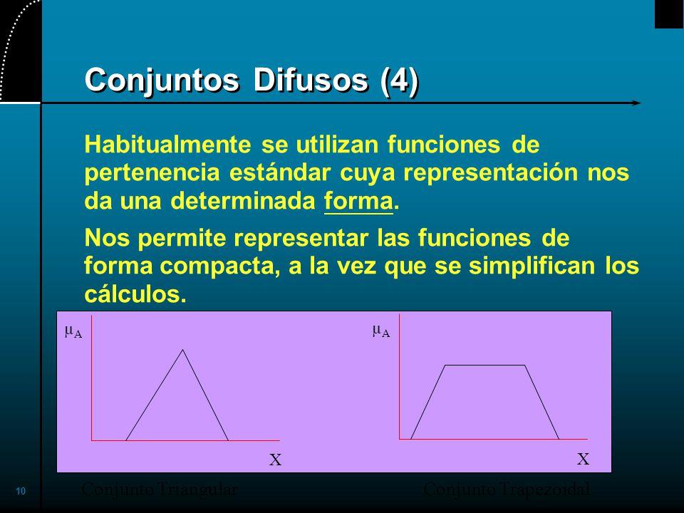 2017/4/1 Conjuntos Difusos (4) Habitualmente se utilizan funciones de pertenencia estándar cuya representación nos da una determinada forma.