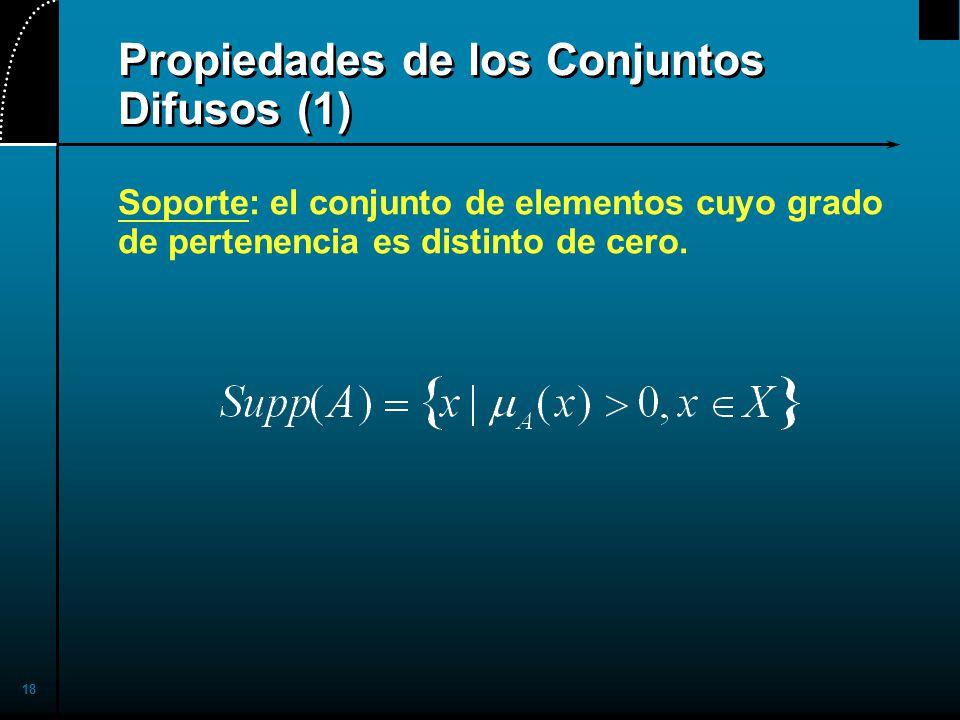 Propiedades de los Conjuntos Difusos (1)