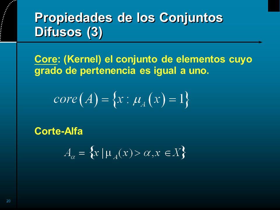 Propiedades de los Conjuntos Difusos (3)