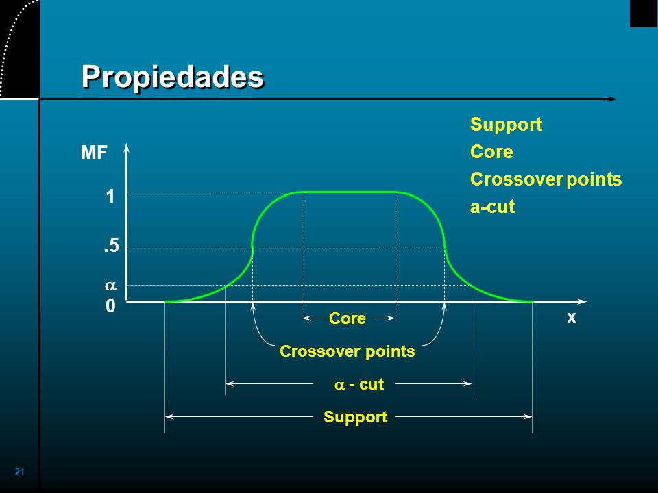 Propiedades Support Core Crossover points MF a-cut 1 .5 a Core