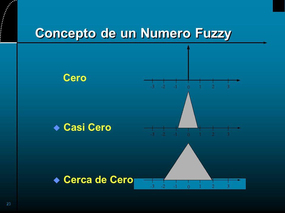Concepto de un Numero Fuzzy