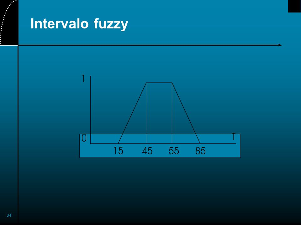 2017/4/1 Intervalo fuzzy