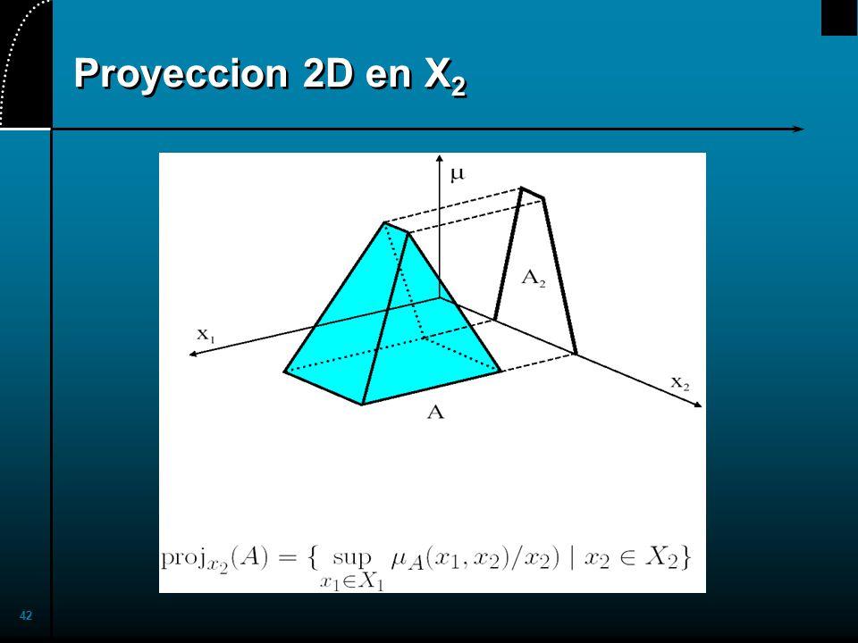 2017/4/1 Proyeccion 2D en X2