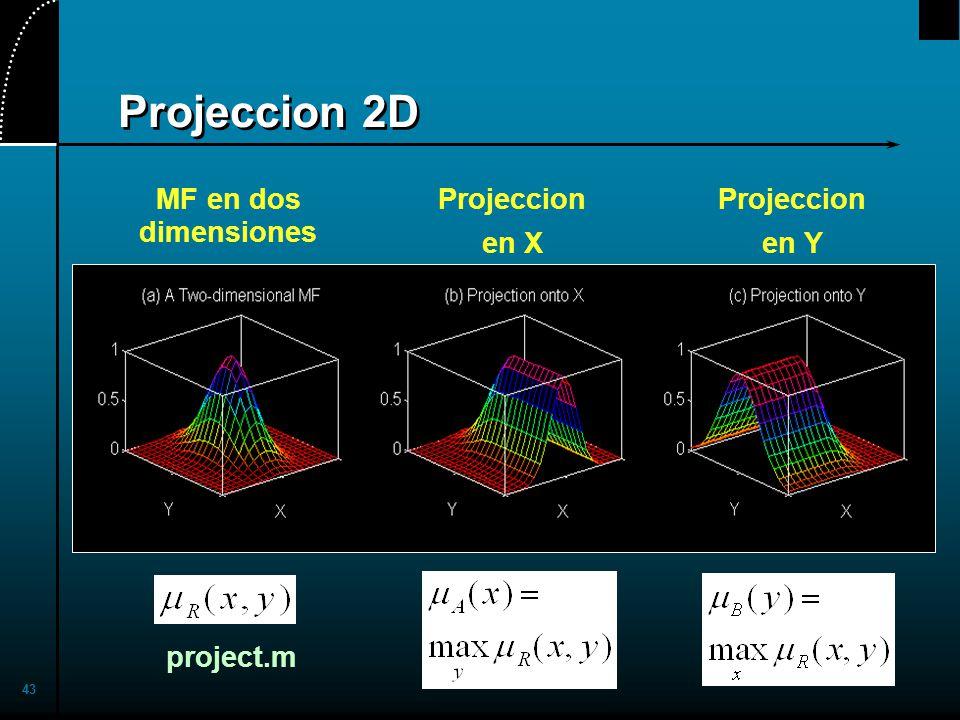 Projeccion 2D MF en dos dimensiones Projeccion en X Projeccion en Y