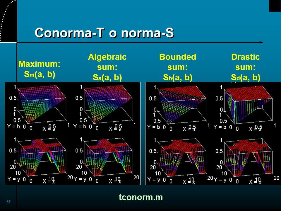Conorma-T o norma-S Algebraic sum: Sa(a, b) Bounded sum: Sb(a, b)
