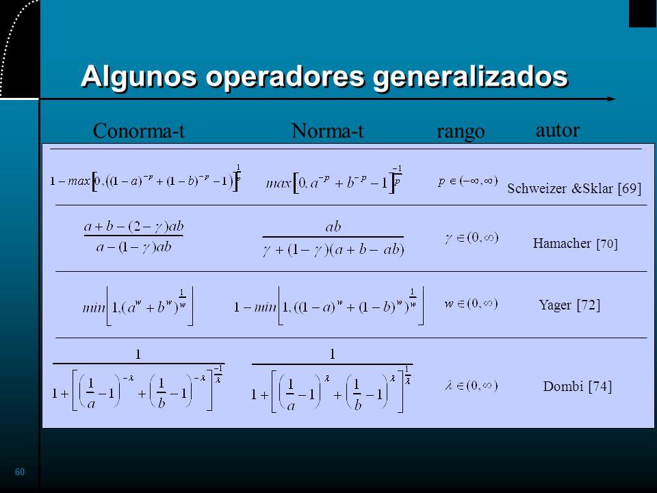 Algunos operadores generalizados