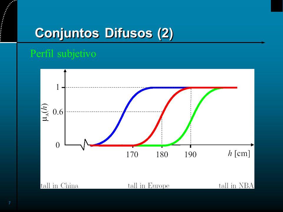 2017/4/1 Conjuntos Difusos (2) Perfil subjetivo