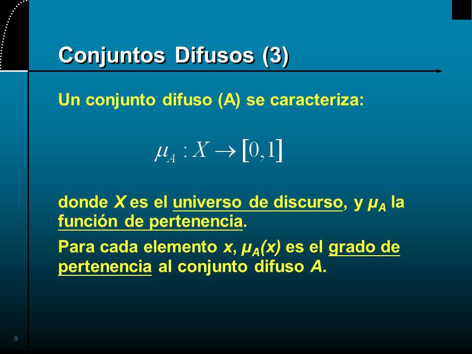 Conjuntos Difusos (3) Un conjunto difuso (A) se caracteriza: