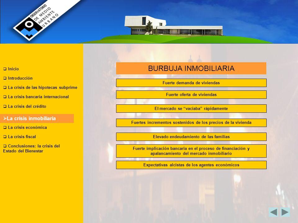 BURBUJA INMOBILIARIA La crisis inmobiliaria Inicio Introducción