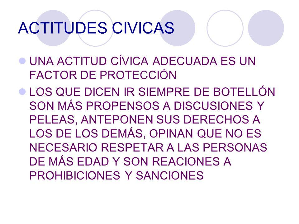 ACTITUDES CIVICAS UNA ACTITUD CÍVICA ADECUADA ES UN FACTOR DE PROTECCIÓN.