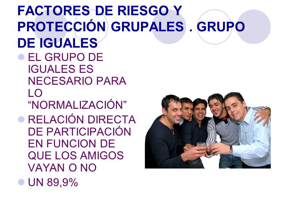 FACTORES DE RIESGO Y PROTECCIÓN GRUPALES . GRUPO DE IGUALES