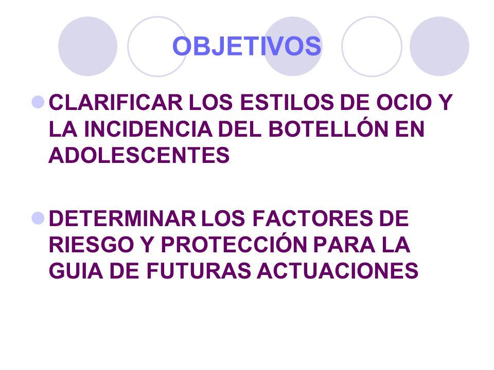 OBJETIVOSCLARIFICAR LOS ESTILOS DE OCIO Y LA INCIDENCIA DEL BOTELLÓN EN ADOLESCENTES.
