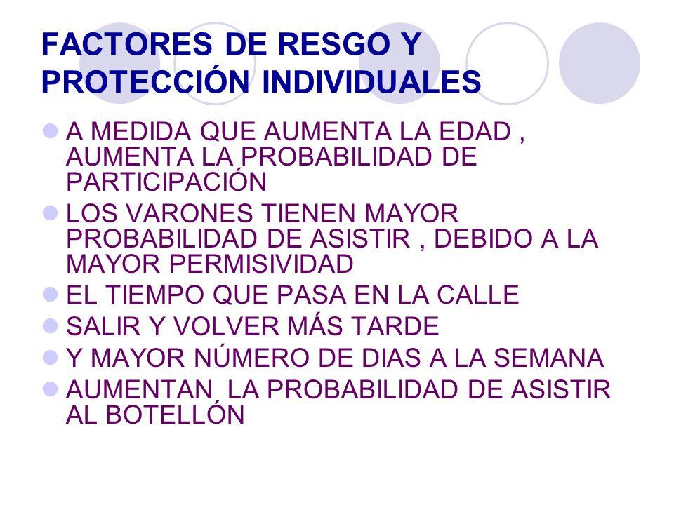 FACTORES DE RESGO Y PROTECCIÓN INDIVIDUALES