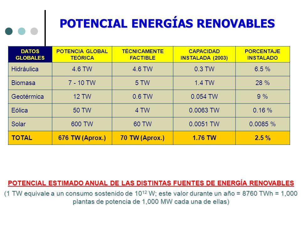POTENCIAL ENERGÍAS RENOVABLES