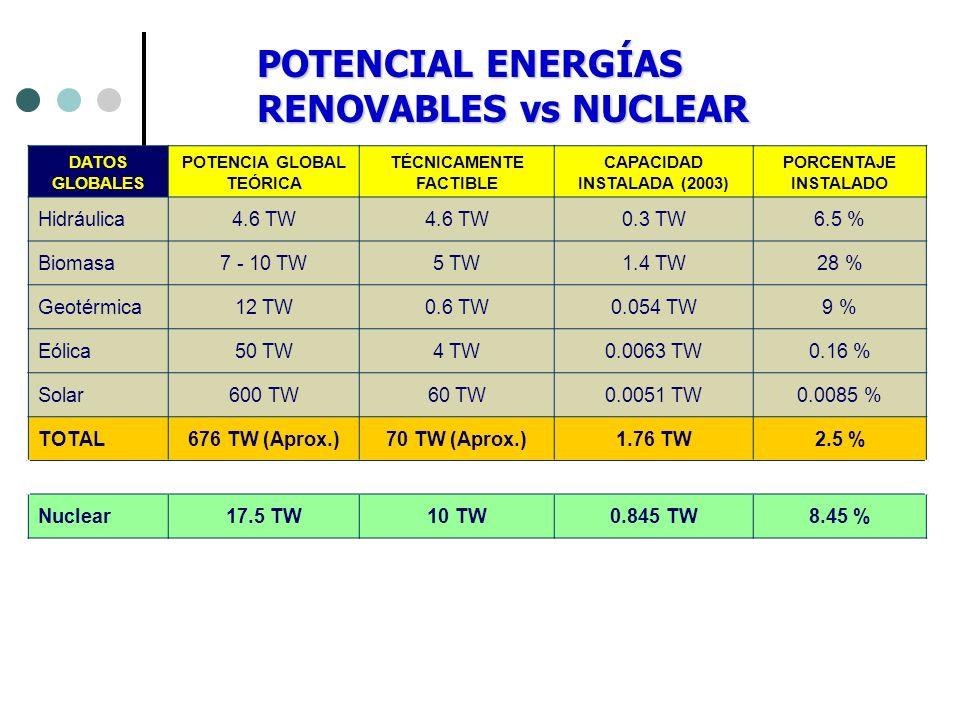 POTENCIAL ENERGÍAS RENOVABLES vs NUCLEAR Hidráulica 4.6 TW 0.3 TW