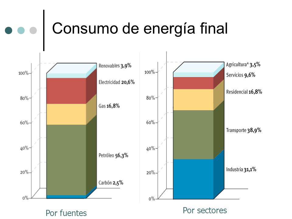 Consumo de energía final