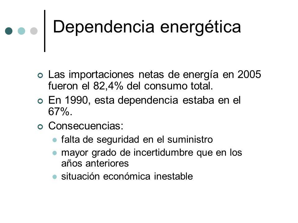 Dependencia energética