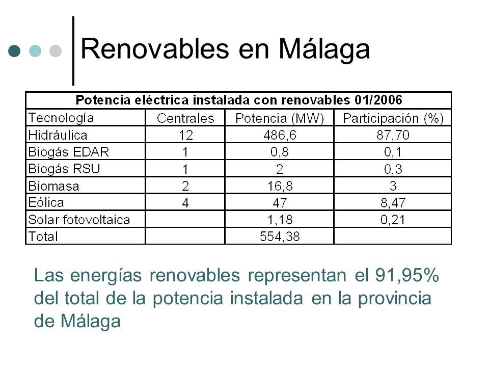 Renovables en MálagaLas energías renovables representan el 91,95% del total de la potencia instalada en la provincia de Málaga.