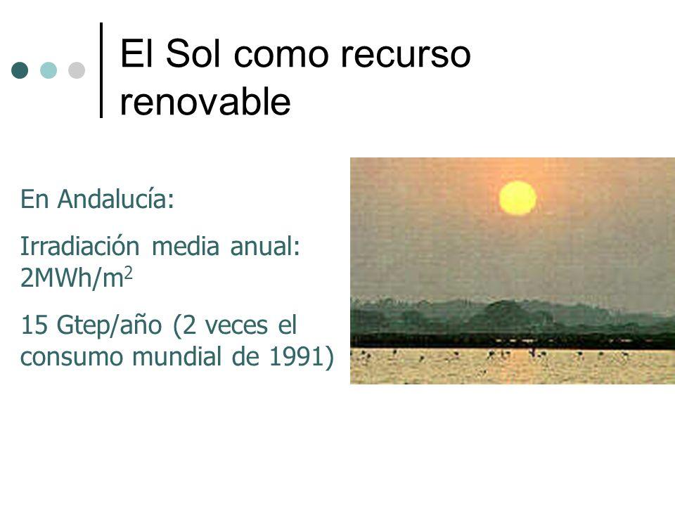 El Sol como recurso renovable