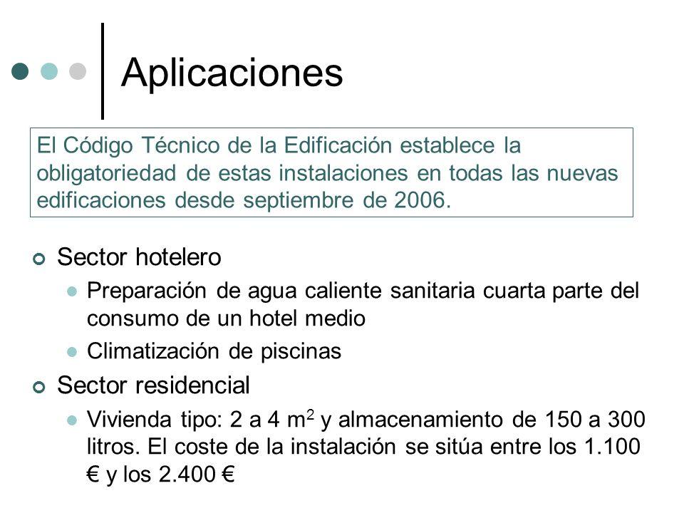 Aplicaciones Sector hotelero Sector residencial