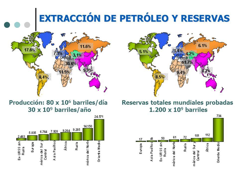 Reservas totales mundiales probadas