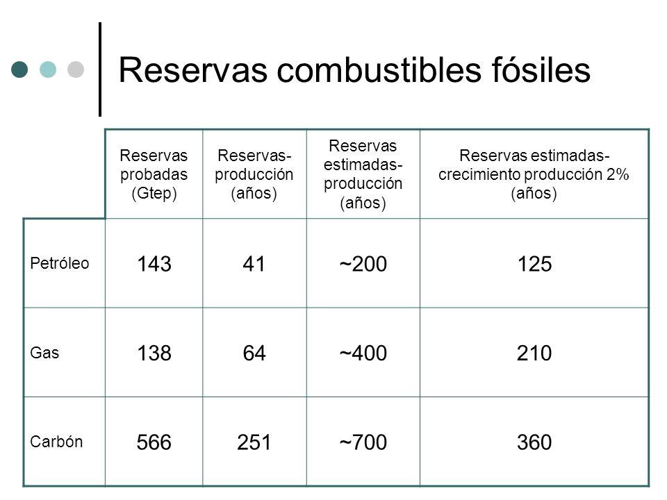 Reservas combustibles fósiles