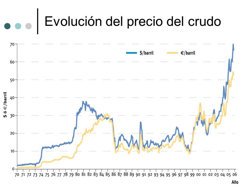 Evolución del precio del crudo