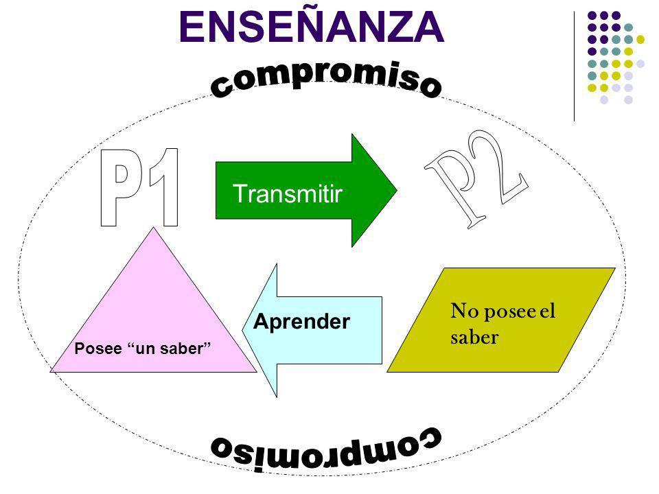P2 P1 ENSEÑANZA compromiso compromiso Transmitir No posee el saber