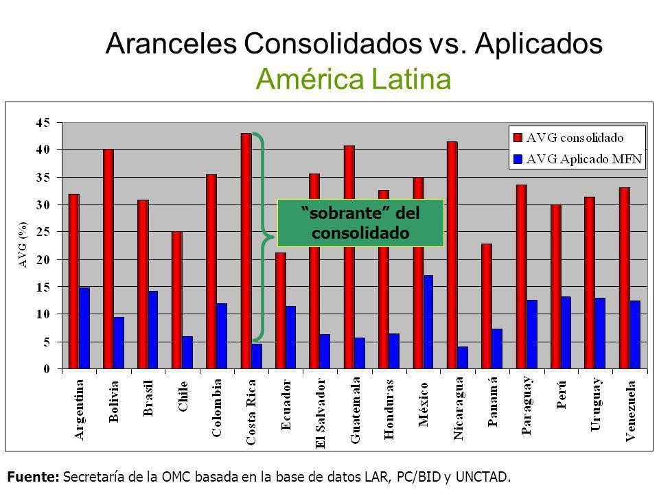 Aranceles Consolidados vs. Aplicados América Latina