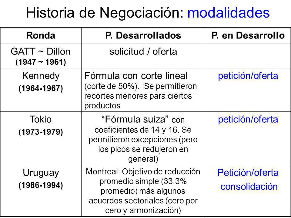 Historia de Negociación: modalidades