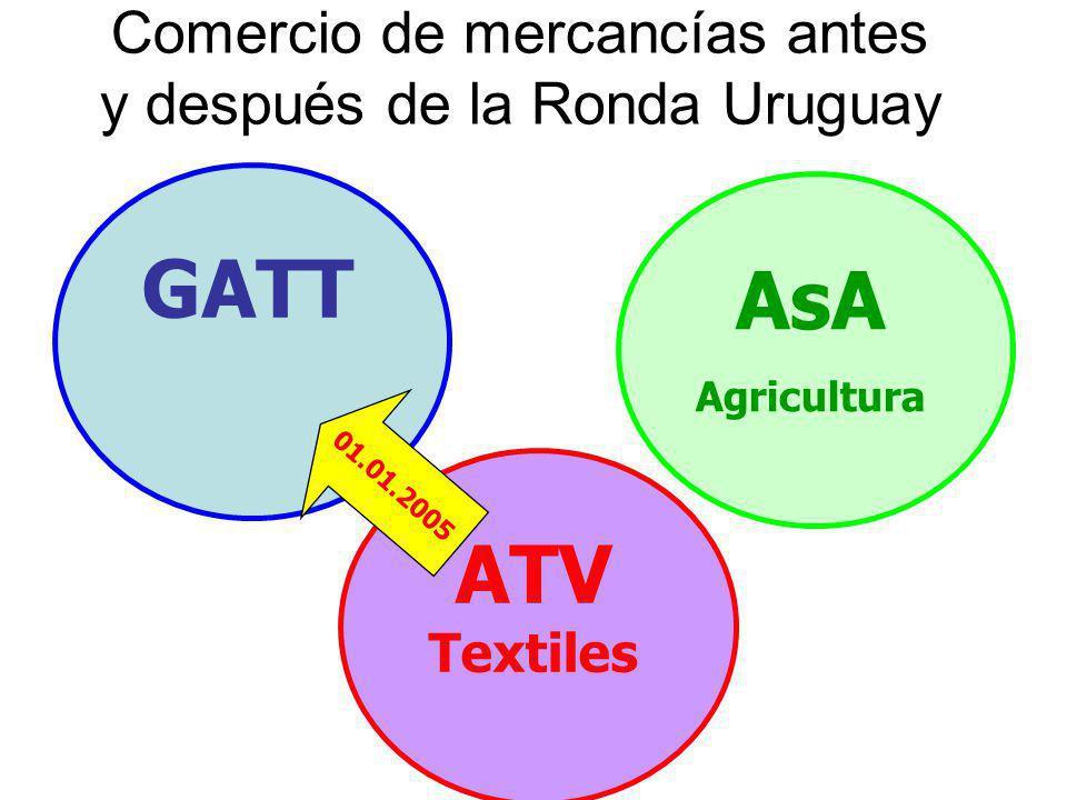 Comercio de mercancías antes y después de la Ronda Uruguay