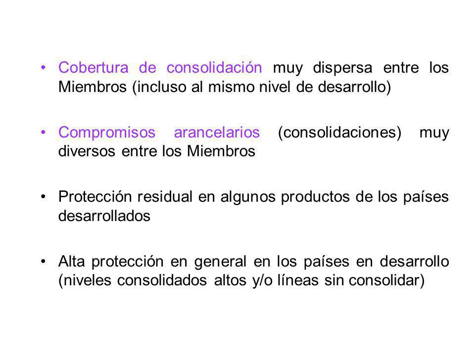 Protección residual en algunos productos de los países desarrollados