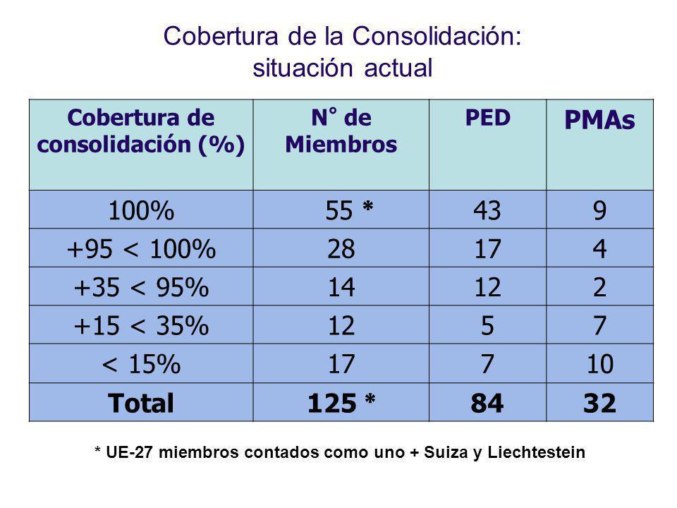 Cobertura de la Consolidación: situación actual